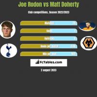 Joe Rodon vs Matt Doherty h2h player stats