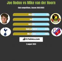 Joe Rodon vs Mike van der Hoorn h2h player stats