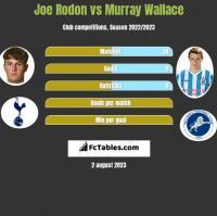 Joe Rodon vs Murray Wallace h2h player stats