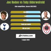 Joe Rodon vs Toby Alderweireld h2h player stats