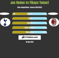 Joe Rodon vs Fikayo Tomori h2h player stats
