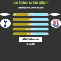 Joe Rodon vs Ben Wilmot h2h player stats