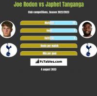 Joe Rodon vs Japhet Tanganga h2h player stats