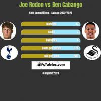 Joe Rodon vs Ben Cabango h2h player stats