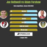Joe Rothwell vs Adam Forshaw h2h player stats