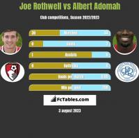 Joe Rothwell vs Albert Adomah h2h player stats
