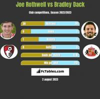 Joe Rothwell vs Bradley Dack h2h player stats