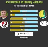 Joe Rothwell vs Bradley Johnson h2h player stats