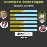 Joe Rothwell vs Christian Noergaard h2h player stats