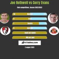 Joe Rothwell vs Corry Evans h2h player stats