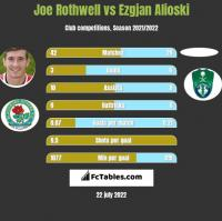 Joe Rothwell vs Ezgjan Alioski h2h player stats