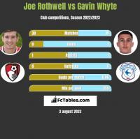 Joe Rothwell vs Gavin Whyte h2h player stats