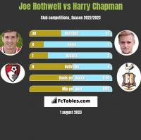 Joe Rothwell vs Harry Chapman h2h player stats