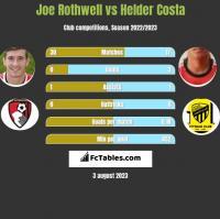 Joe Rothwell vs Helder Costa h2h player stats
