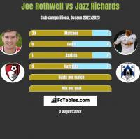 Joe Rothwell vs Jazz Richards h2h player stats