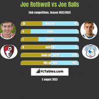Joe Rothwell vs Joe Ralls h2h player stats