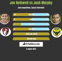 Joe Rothwell vs Josh Murphy h2h player stats
