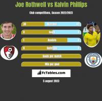 Joe Rothwell vs Kalvin Phillips h2h player stats