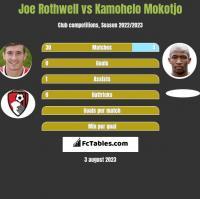 Joe Rothwell vs Kamohelo Mokotjo h2h player stats