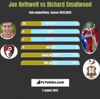 Joe Rothwell vs Richard Smallwood h2h player stats