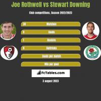 Joe Rothwell vs Stewart Downing h2h player stats