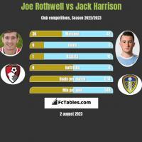 Joe Rothwell vs Jack Harrison h2h player stats