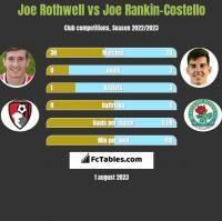 Joe Rothwell vs Joe Rankin-Costello h2h player stats