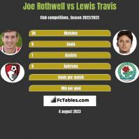 Joe Rothwell vs Lewis Travis h2h player stats