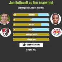 Joe Rothwell vs Dru Yearwood h2h player stats