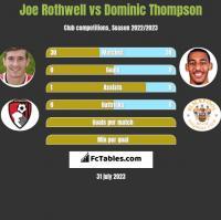 Joe Rothwell vs Dominic Thompson h2h player stats