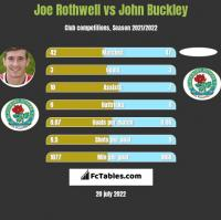 Joe Rothwell vs John Buckley h2h player stats