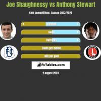 Joe Shaughnessy vs Anthony Stewart h2h player stats