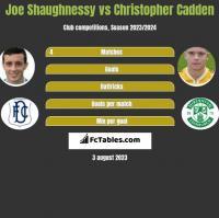 Joe Shaughnessy vs Christopher Cadden h2h player stats
