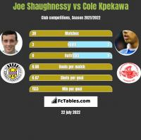 Joe Shaughnessy vs Cole Kpekawa h2h player stats