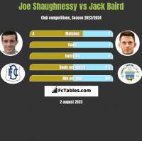 Joe Shaughnessy vs Jack Baird h2h player stats