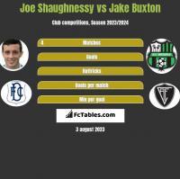 Joe Shaughnessy vs Jake Buxton h2h player stats
