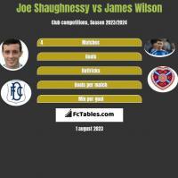 Joe Shaughnessy vs James Wilson h2h player stats
