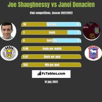 Joe Shaughnessy vs Janoi Donacien h2h player stats
