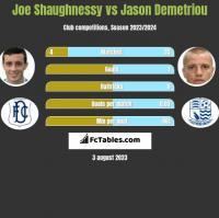 Joe Shaughnessy vs Jason Demetriou h2h player stats
