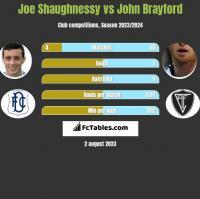 Joe Shaughnessy vs John Brayford h2h player stats