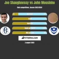Joe Shaughnessy vs John Mousinho h2h player stats
