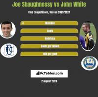 Joe Shaughnessy vs John White h2h player stats