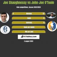 Joe Shaughnessy vs John-Joe O'Toole h2h player stats