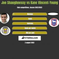 Joe Shaughnessy vs Kane Vincent-Young h2h player stats