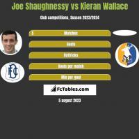 Joe Shaughnessy vs Kieran Wallace h2h player stats