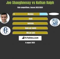 Joe Shaughnessy vs Nathan Ralph h2h player stats
