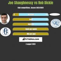 Joe Shaughnessy vs Rob Dickie h2h player stats