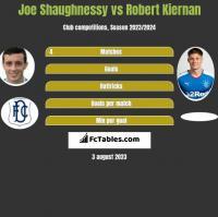 Joe Shaughnessy vs Robert Kiernan h2h player stats