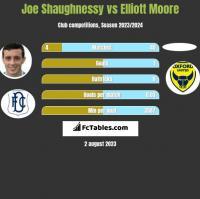Joe Shaughnessy vs Elliott Moore h2h player stats