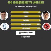 Joe Shaughnessy vs Josh Earl h2h player stats
